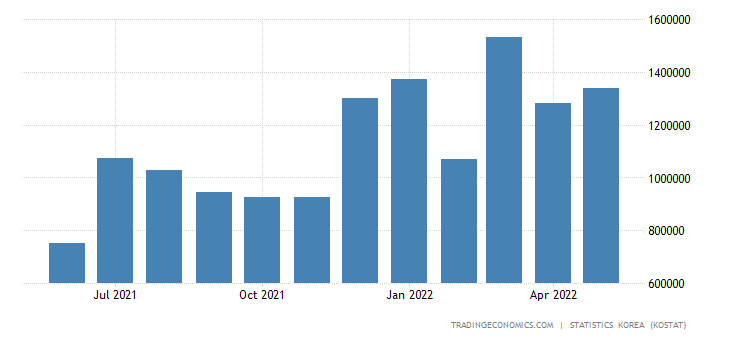 South Korea Imports from Indonesia