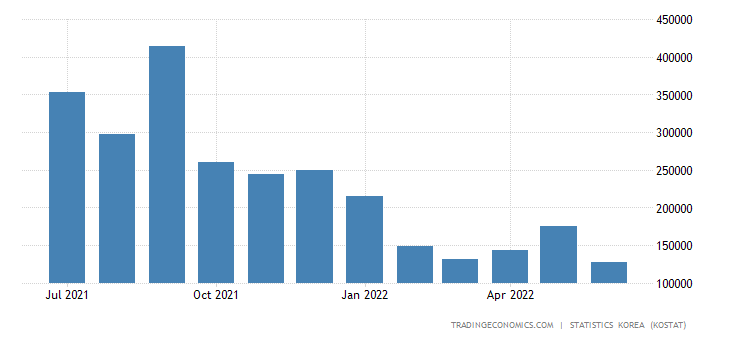South Korea Imports from Norway