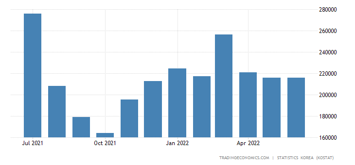 South Korea Imports from Spain