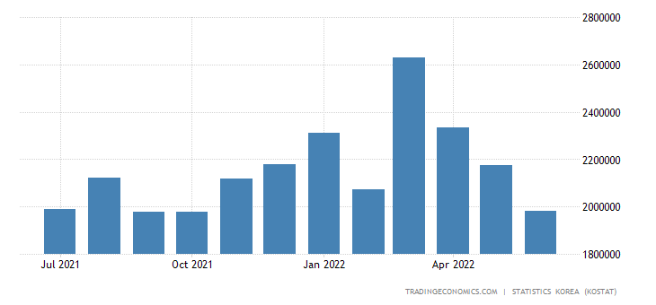 South Korea Imports from Viet Nam
