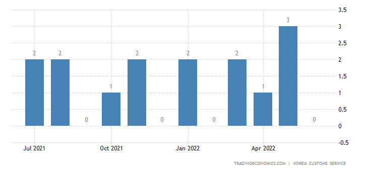 South Korea Imports of Beverages - Exports of Use