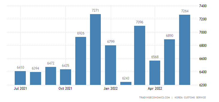 South Korea Imports of Capital Goods - Exports of Use
