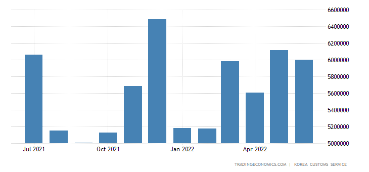 South Korea Imports of Capital Goods - Machinery & Precision
