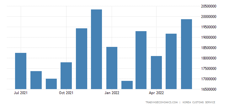 South Korea Imports of Capital Goods