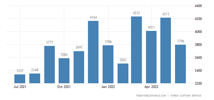 South Korea Imports of Chemicals - Domestic Use