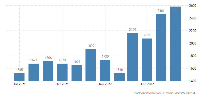 South Korea Imports of Chemicals - Exports of Use