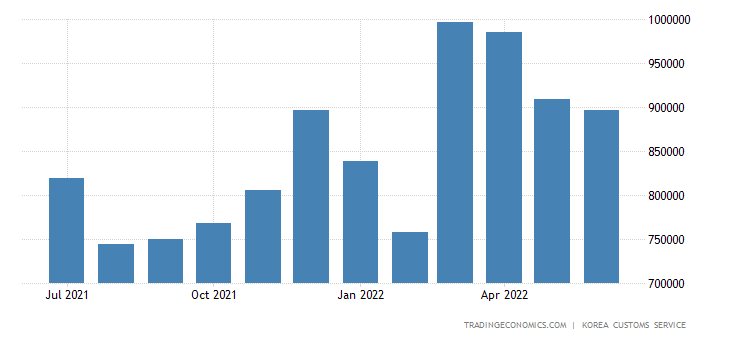South Korea Imports of Consumer Goods - Cereals