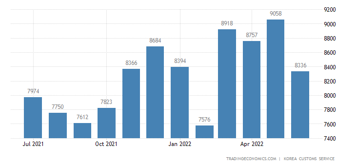 South Korea Imports of Consumer Goods - Domestic Use