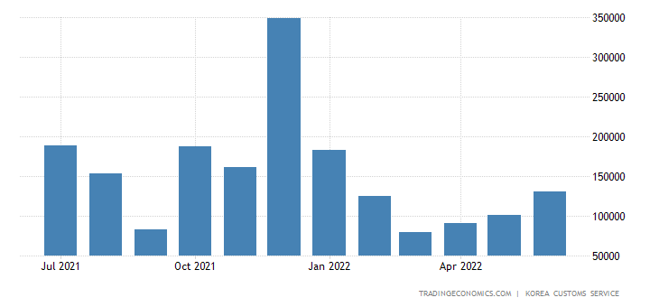 South Korea Imports of Consumer Goods - Durable Cons Goodsgold