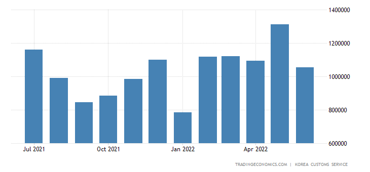 South Korea Imports of Consumer Goods - Durable Cons Goodspas
