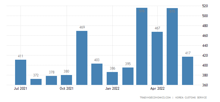 South Korea Imports of Consumer Goods - Exports of Use
