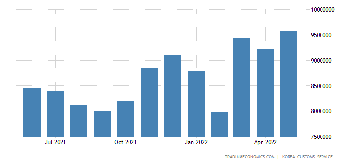 South Korea Imports of Consumer Goods