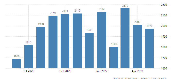 South Korea Imports of Consumer Nondurable Goods - Domestic U