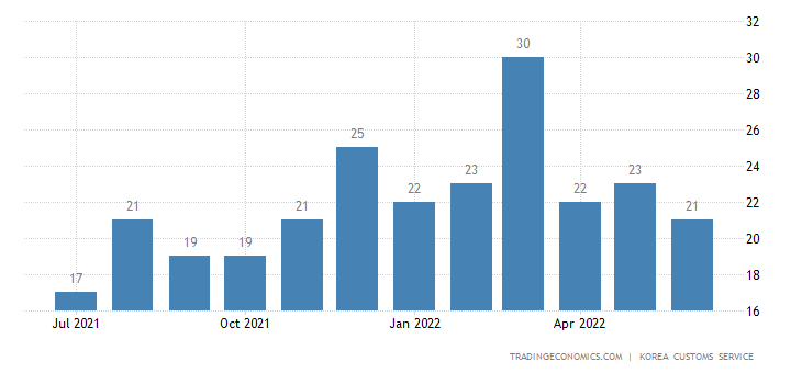 South Korea Imports of Consumer Nondurable Goods - Exports of