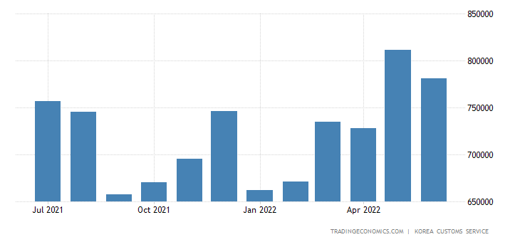 South Korea Imports of Crude Materials & Fuels - Light Indust
