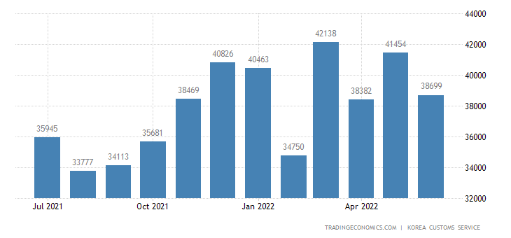 South Korea Imports of Domestic Use
