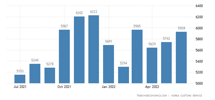 South Korea Imports of Electric & Electronic Machines - Domes