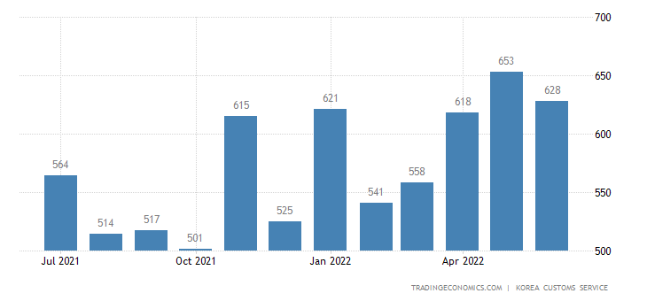 South Korea Imports of Electric Home Appliances - Domestic Use