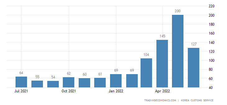 South Korea Imports of Electric Home Appliances - Exports of