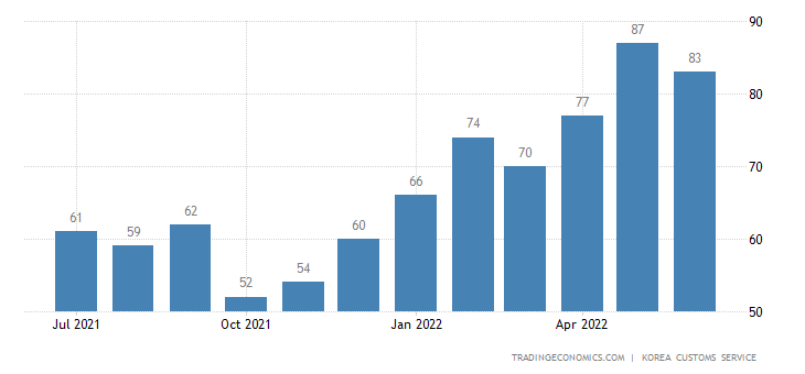 South Korea Imports of Golf Accessories - Domestic Use