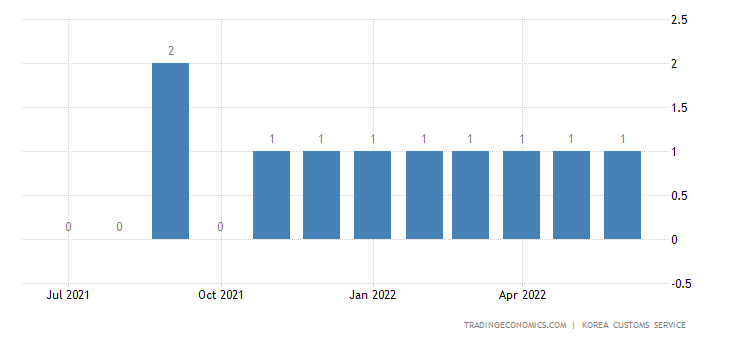 South Korea Imports of Golf Accessories - Exports of Use