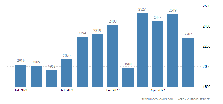 South Korea Imports of Goods For Direct Consumption - Domesti