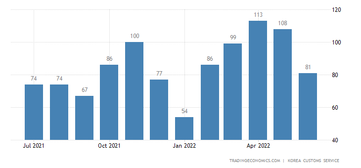 South Korea Imports of Goods For Direct Consumption - Exports