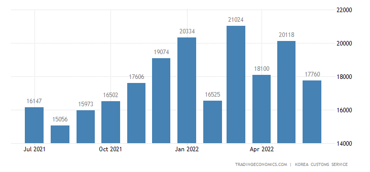 South Korea Imports of Industrial Materials & Fuels, - Domest