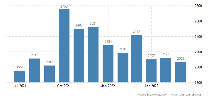 South Korea Imports of Information & Communications Equipment