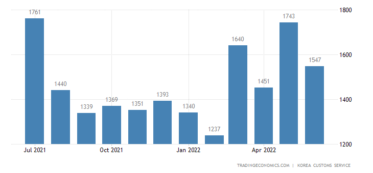 South Korea Imports of Iron & Steel Products - Domestic Use