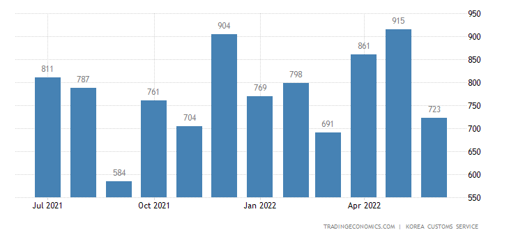 South Korea Imports of Mineral - Exports of Use
