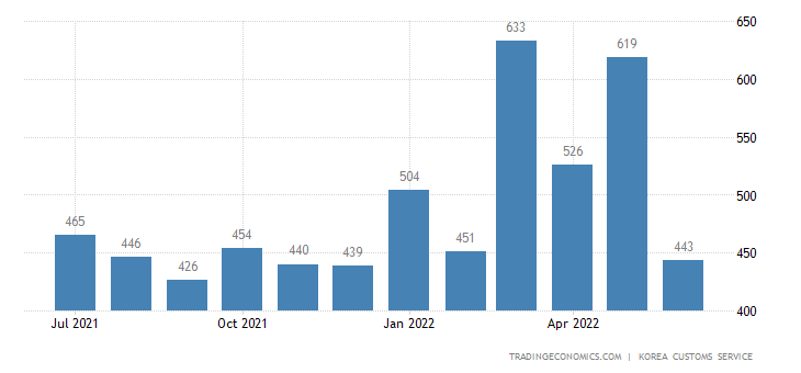 South Korea Imports of Non-ferrous Metal - Exports of Use