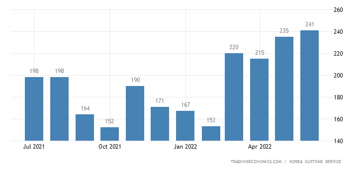 South Korea Imports of Oilpaper - Domestic Use