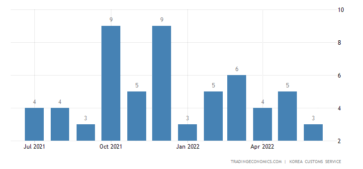 South Korea Imports of Oilpaper - Exports of Use