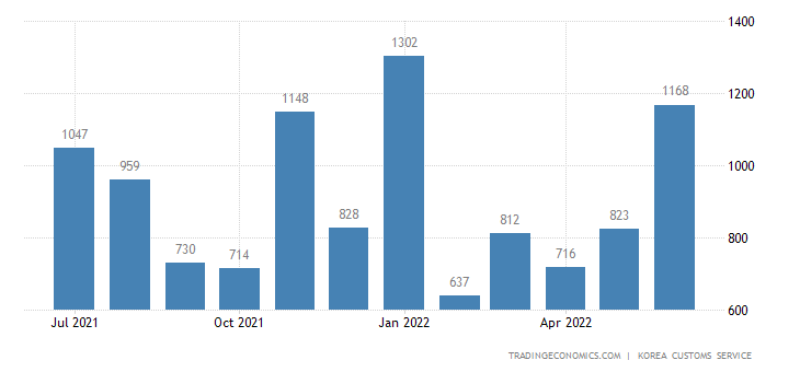 South Korea Imports of Transport Equipment - Domestic Use