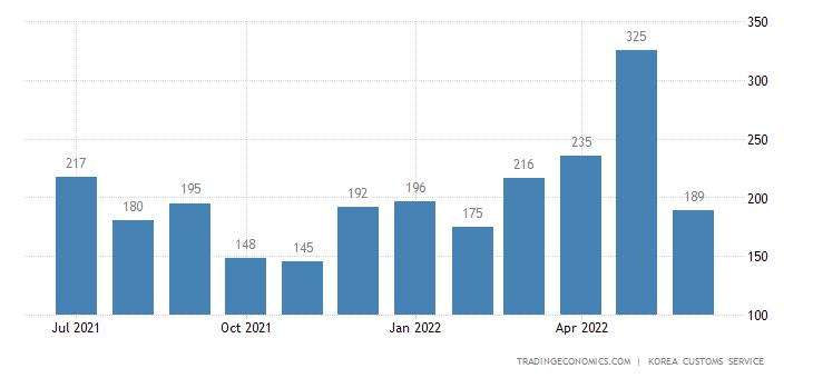 South Korea Imports of Transport Equipment - Exports of Use