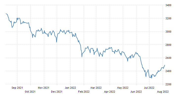 South Korea Stock Market (KOSPI)