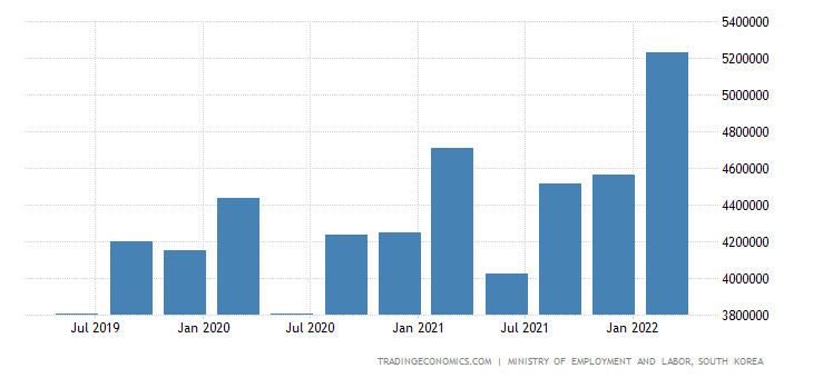 South Korea Total Monthly Wages in Manufacturing