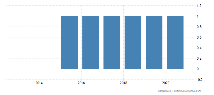 south sudan consumer price index base year wb data