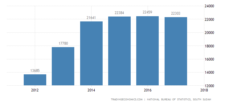 South Sudan GDP Constant Prices
