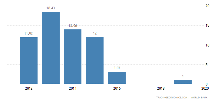 South Sudan GDP