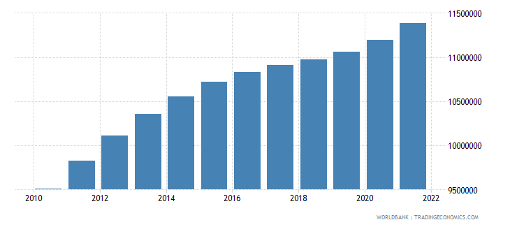 south sudan population total wb data