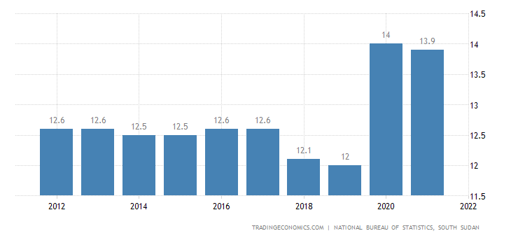 South Sudan Unemployment Rate