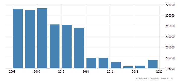 spain armed forces personnel total wb data
