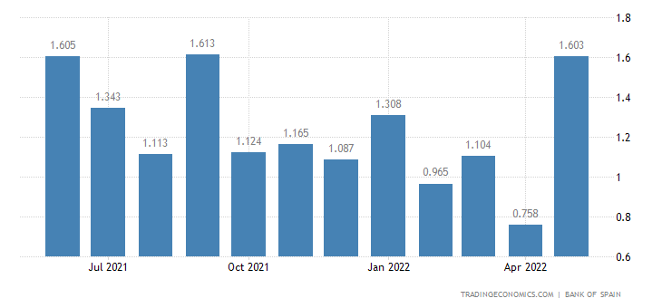 Spain Bank Rate on Loans to Non Financial Corporations