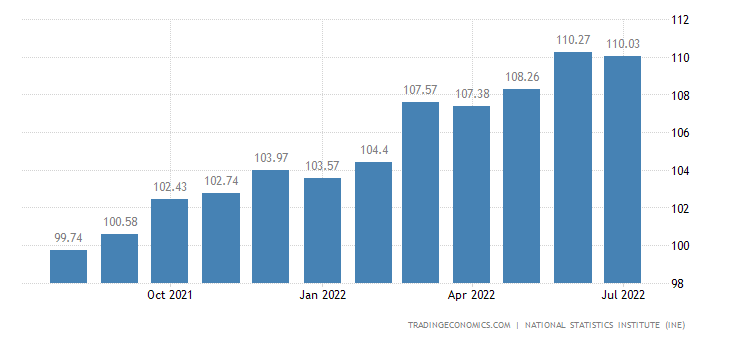 Spain Consumer Price Index (CPI)