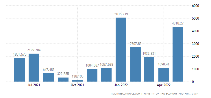 Spain Exports of Capital Goods - Transport Material, Air