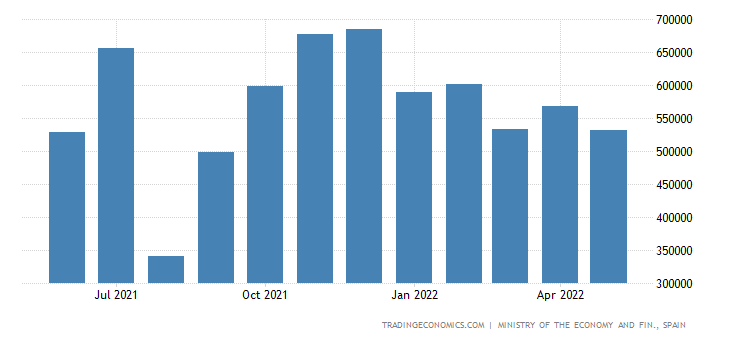 Spain Exports of Capital Goods - Transport Material, Gr