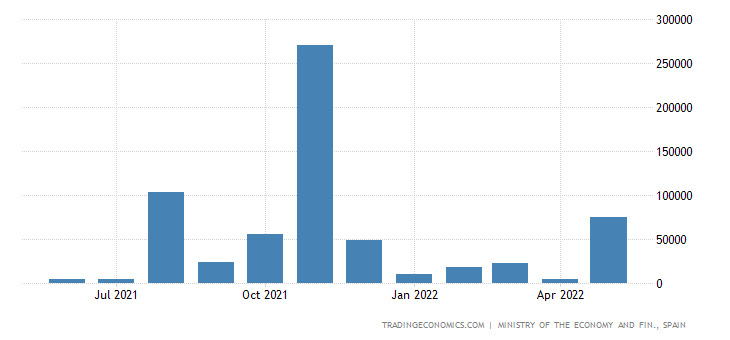 Spain Exports of Capital Goods - Transport Material, Na