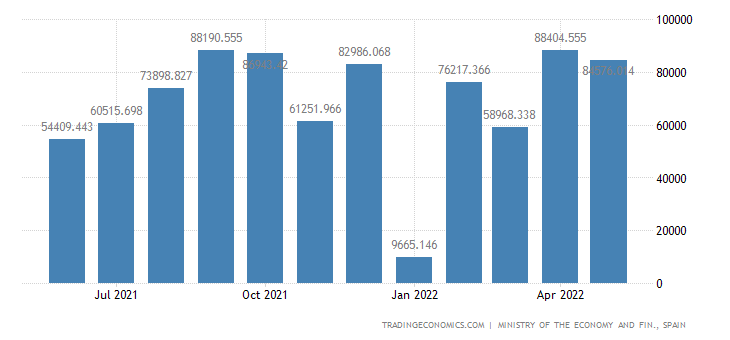 Spain Exports of Capital Goods - Transport Material, Ra